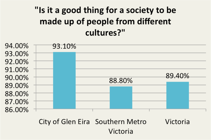Percentage of those who agree or strongly agree with the above statement. Data source: Community Indicators Victoria